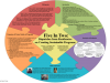 acrl-portland-five-in-two-dispatches-from-residencies-on-creating-sustainable-programs-